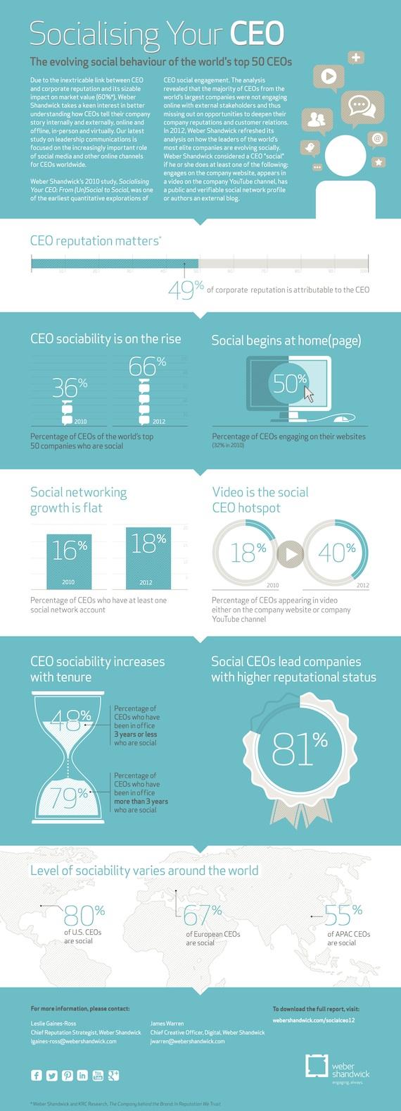 Infografica socialize manager - Social CEO lo studio di Weber Shandwick conferma il raddoppio delle presenze dei grandi manager