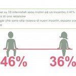 Infografica pag27 150x150 - Il dating online: che cosa pensano e chi incontrano i single italiani secondo Meetic e TNS