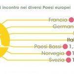 Infografica pag28 150x150 - Il dating online: che cosa pensano e chi incontrano i single italiani secondo Meetic e TNS