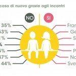 Infografica pag29 150x150 - Il dating online: che cosa pensano e chi incontrano i single italiani secondo Meetic e TNS