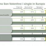 Infografica pag33 150x150 - Il dating online: che cosa pensano e chi incontrano i single italiani secondo Meetic e TNS