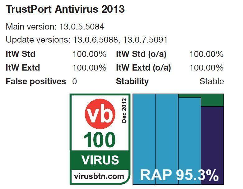 VB100 logo a procenta