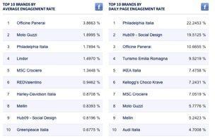 msc crociere - Un milione di fan su Facebook per MSC Crociere, raggiunto e superato il traguardo