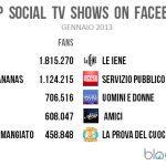 FACEBOOK TV GENNAIO 150x150 - Le classifiche di audience Twitter e Facebook sulla #Social Tv secondo Blogmeter