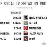 TWITTER TV GENNAIO 150x150 - Le classifiche di audience Twitter e Facebook sulla #Social Tv secondo Blogmeter