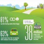 10 150x150 - Vacanze in tempo di crisi: si risparmia su ogni cosa e spopola la condivisione dell'auto: +500% rispetto al 2012