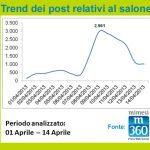 Grafico 1 Trend dei posti iSaloni 2013 4 21 150x150 - I Saloni 2013 fanno il pieno anche sui Social