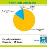 Grafico 21 150x150 - I Saloni 2013 fanno il pieno anche sui Social