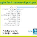 Grafico 4 Dettaglio fonti numero post 21 150x150 - I Saloni 2013 fanno il pieno anche sui Social