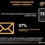 Ricerca Symantec sulla sicurezza delle applicazioni in ambito Mobile e Smartphone esclusiva 0026 150x150 - L'Internet Security Threat Report di Symantec rivela un aumento del cyber-spionaggio e che gli attacchi verso le piccole imprese sono triplicati