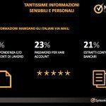 Ricerca Symantec sulla sicurezza delle applicazioni in ambito Mobile e Smartphone esclusiva 0027 150x150 - L'Internet Security Threat Report di Symantec rivela un aumento del cyber-spionaggio e che gli attacchi verso le piccole imprese sono triplicati