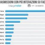 facebook tv classifica 150x150 - I programmi TV che hanno ottenuto maggior successo in rete nei primi tre mesi del 2013 secondo la ricerca Blogmeter