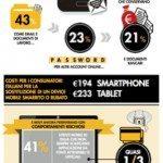 ricerca Symantech sui rischi per la siicurezza dei dispositivi mobili come tablet e smartphone b 0000 150x150 - Una ricerca di Norton rivela che in Italia, e in Europa, numerosi dispositivi mobili sono privi di password e di un'adeguata protezione