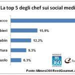 chef 1 150x150 - E' Carlo Cracco lo chef più social