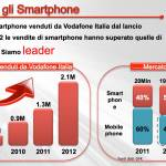 Page 6 150x150 - ANTEPRIMA VODAFONE: navigazione illimitata anche all'estero con Smart Passport E Smart Mini il nuovo smartphone Android a marchio Vodafone a 59 euro