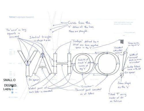 Ecco come nato il nuovo logo di Yahoo Lo racconta Marissa Mayer sul suo Tumblr con un video e una pagina di appunti foto e video 12 - Ecco come è nato il nuovo logo di Yahoo - Lo racconta Marissa Mayer sul suo Tumblr, con un video e una pagina di appunti foto e video