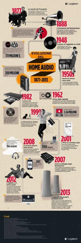 La storia della musica riassunta e raccontata in una infografica di Logitech