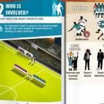 i possibili attori coinvolti nel corso anticorruzione della FIFA ed INTERPOL 150x150 - Lotta alla combine nel calcio: la FIFA presenta dei corsi anti-corruzione e monitora le proprie partite