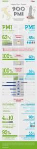 INFO 76x300 - Come superare la crisi economica con il marketing digitale: quando Groupon diventa fondamentale (numeri Doxa alla mano)