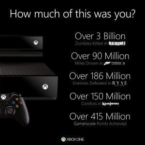 image001 300x300 - Inarrestabile il successo di Xbox One: miliardi di zombie uccisi, milioni di miglia percorse, nemici sconfitti e combo realizzate