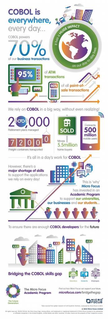 Micro Focus COBOL infografica 347x1024 - Il linguaggio di programmazione più antico è il Cobol e supera il mezzo secolo rimanendo sempre in grande forma