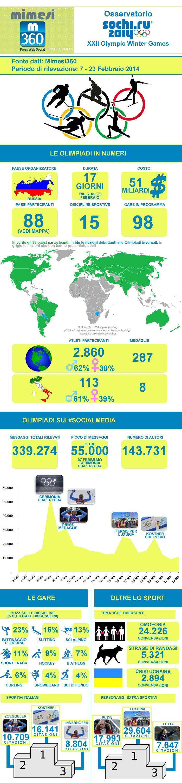 infograficasochi - Infografica: Olimpiadi Invernali di Sochi in real-time sui Social Media