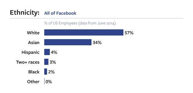 Donne lavorano a facebook 4 - Dipendenti Facebook, solo il 31% sono donne
