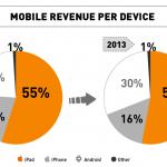 Grafico Zanox Barometer 150x150 - Acquisti on-line tramite mobile italiani più sicuri: m-commerce: +64% di transazioni, +95% di profitti