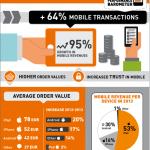 Infografica Zanox 150x150 - Acquisti on-line tramite mobile italiani più sicuri: m-commerce: +64% di transazioni, +95% di profitti