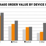 Infografica zanox Barometer dettaglio 150x150 - Acquisti on-line tramite mobile italiani più sicuri: m-commerce: +64% di transazioni, +95% di profitti