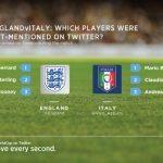 Mentions 150x150 - #CoppaDelMondo i consigli per seguire i risultati dei Mondiali di Calcio con Twitter in tempo reale