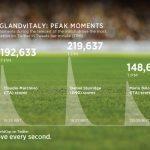 Peaks 150x150 - #CoppaDelMondo i consigli per seguire i risultati dei Mondiali di Calcio con Twitter in tempo reale