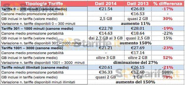 Tariffe telefonia mobile dal 2013 - Telefonia mobile: più offerte per i pacchetti tutto incluso. L'evoluzione delle tariffe dal 2013