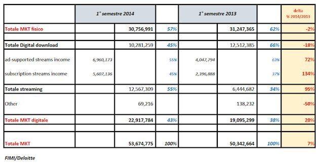 Schermata 2014 07 22 a 11.56.05 - Musica: mercato discografico cresce del 7%, digitale occupa il 43 % del consumo. Lo streaming supera il download