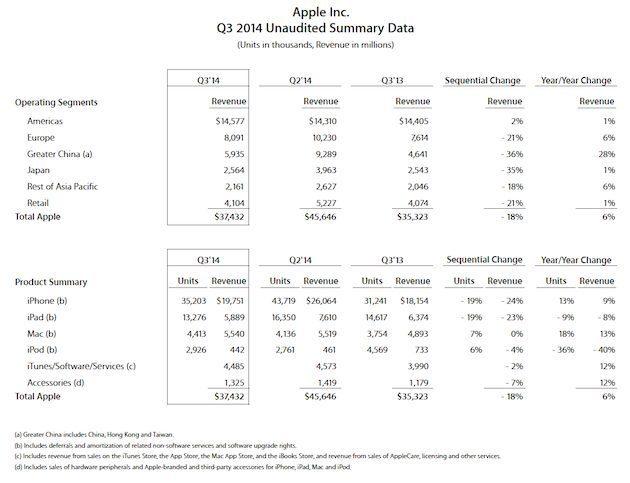 Schermata 2014 07 23 a 07.49.39 - Fatturato record per Apple, in crescita iPhone, Mac e Servizi. Aumento del 20% dell'utile per azione