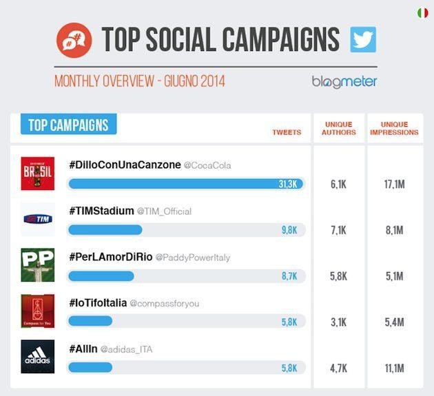 adidas world cup social media 2