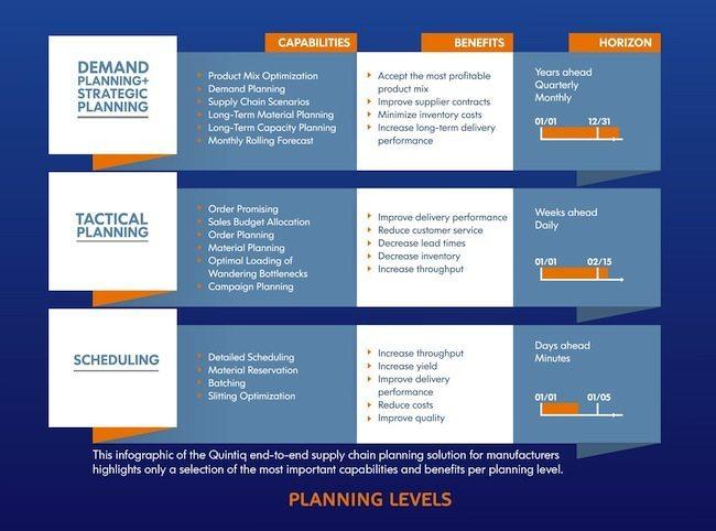 infografica quintiq - Dassault Systèmes annuncia l'acquisizione di Quintiq