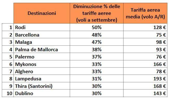 Schermata 2014 08 27 a 15.46.17 - Le offerte voli più convenienti continuano grazie alla riduzione delle tariffe