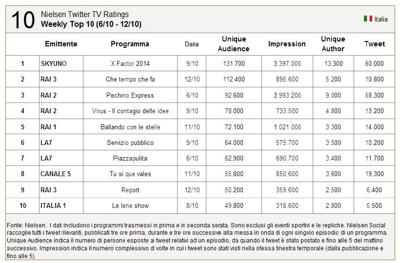 top10 - Rilevazione Audience TV arriva Nielsen Twitter TV Ratings