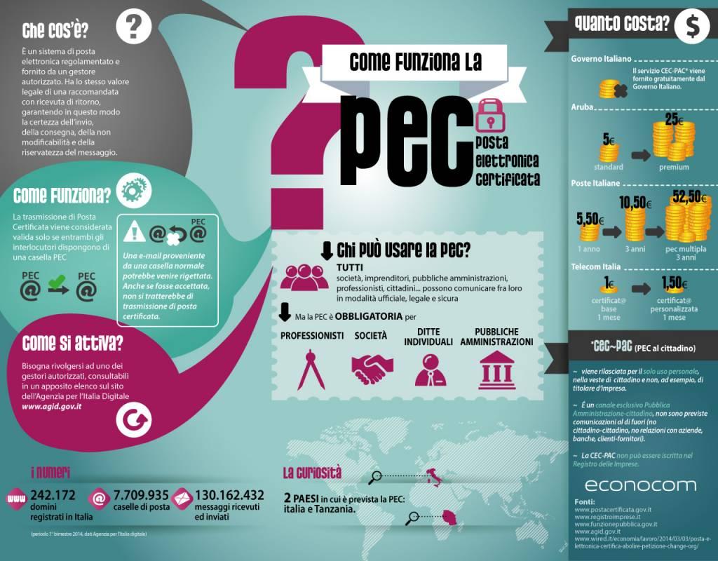 Come funziona la pec 1024x800 - Come funziona la PEC - Infografica di Econocom