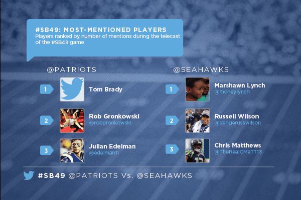 Super Bowl 2015 su twitter