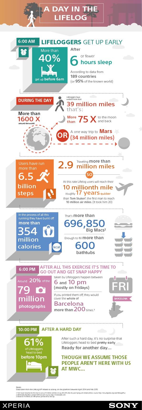 Lifelog infographic - Sony Mobile lancia l'infografica che delinea il profilo degli utenti Lifelog