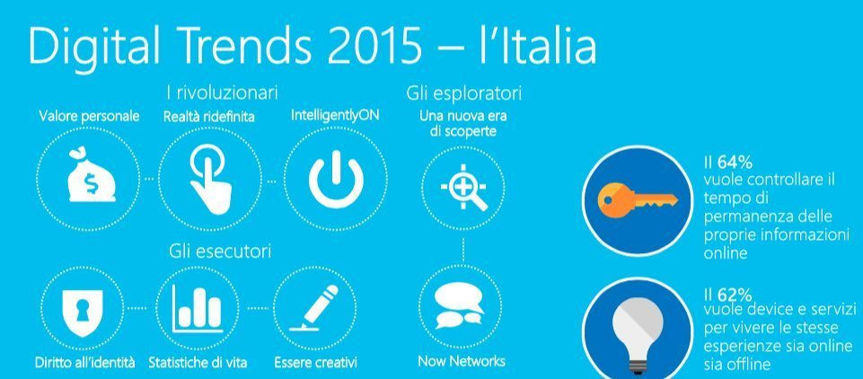 Microsoft Digital Trends 2015