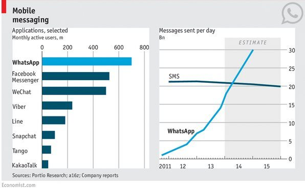 whatsApp supera sms - WhatsApp ha superato gli sms, 30 milioni di messaggi al giorno