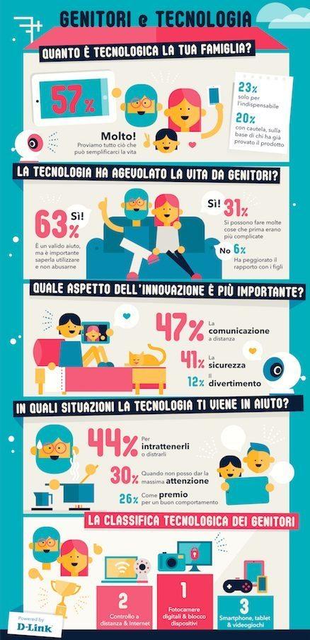 Infografica Genitori e Tecnologia LD