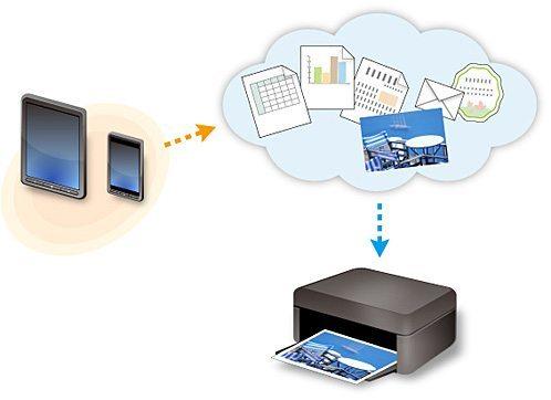 stampare da cloud 3 - Come stampare da Cloud con i multifunzione Canon