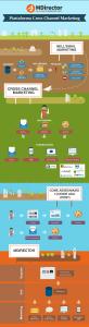 infografica 82x300 - MDirector, la prima piattaforma di marketing cross canale che incorpora il Real Time Bidding (RTB)