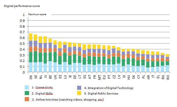 digital score - Quanto sono digitali i cittadini europei?