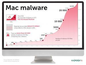 Mac Malware 300x227 - Come proteggere il Mac dai virus con Kaspersky Internet Security