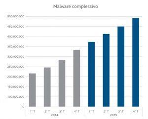 qtr 2 300x241 - Proteggiti dalle minacce informatiche: leggi il report McAfee